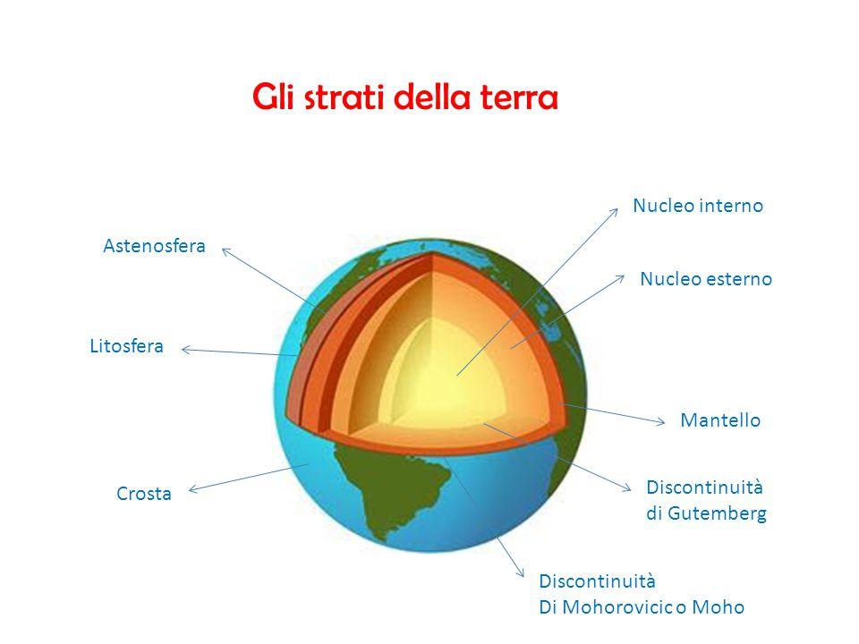 Gli strati della terra Nucleo interno Astenosfera Nucleo esterno