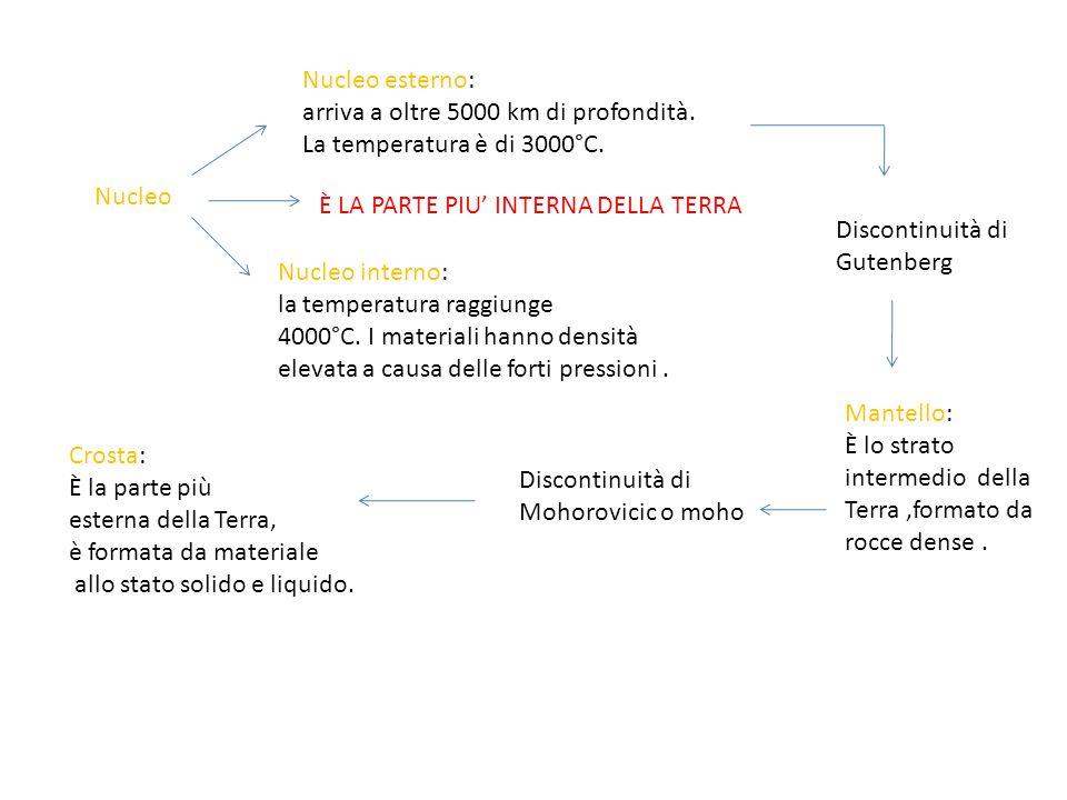 Nucleo esterno: arriva a oltre 5000 km di profondità. La temperatura è di 3000°C. Nucleo. È LA PARTE PIU' INTERNA DELLA TERRA.