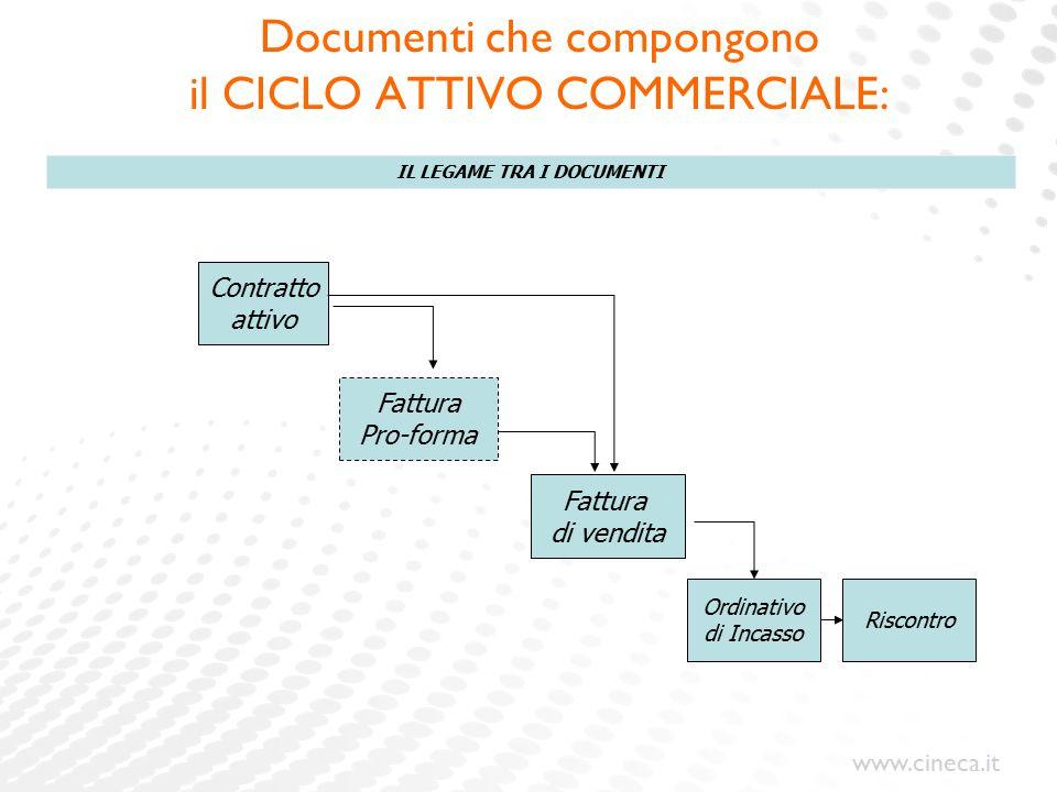 Documenti che compongono il CICLO ATTIVO COMMERCIALE: