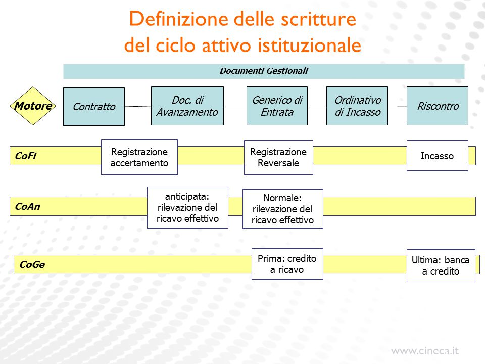 del ciclo attivo istituzionale