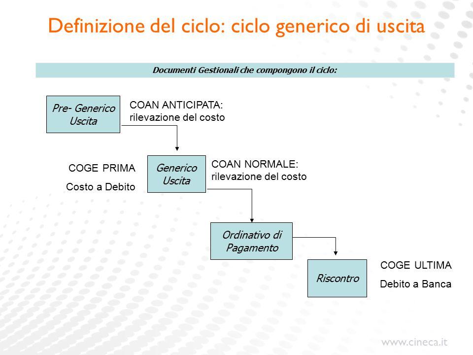 Definizione del ciclo: ciclo generico di uscita