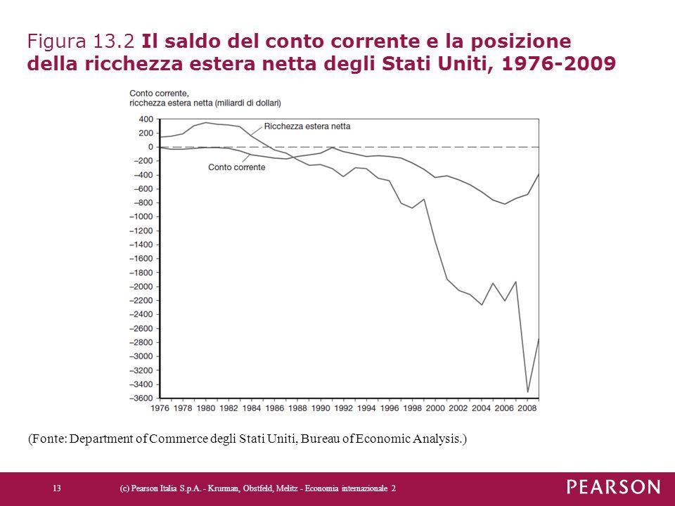 Figura 13.2 Il saldo del conto corrente e la posizione della ricchezza estera netta degli Stati Uniti, 1976-2009