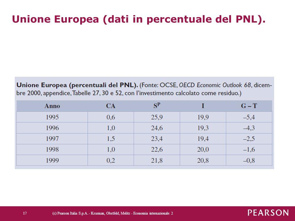 Unione Europea (dati in percentuale del PNL).
