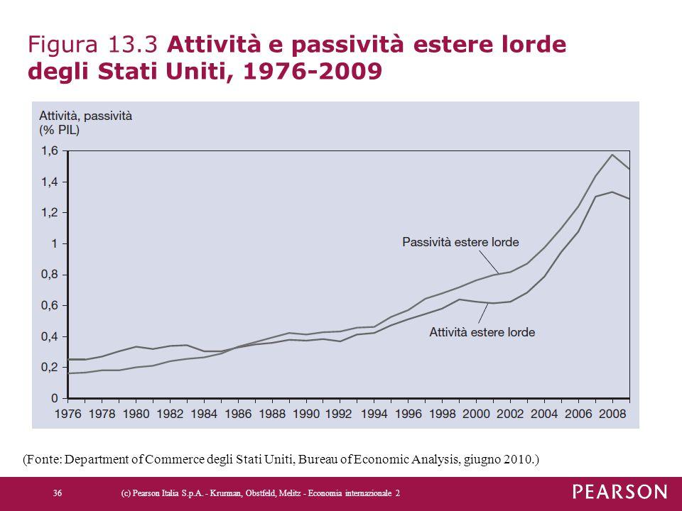 Figura 13.3 Attività e passività estere lorde degli Stati Uniti, 1976-2009