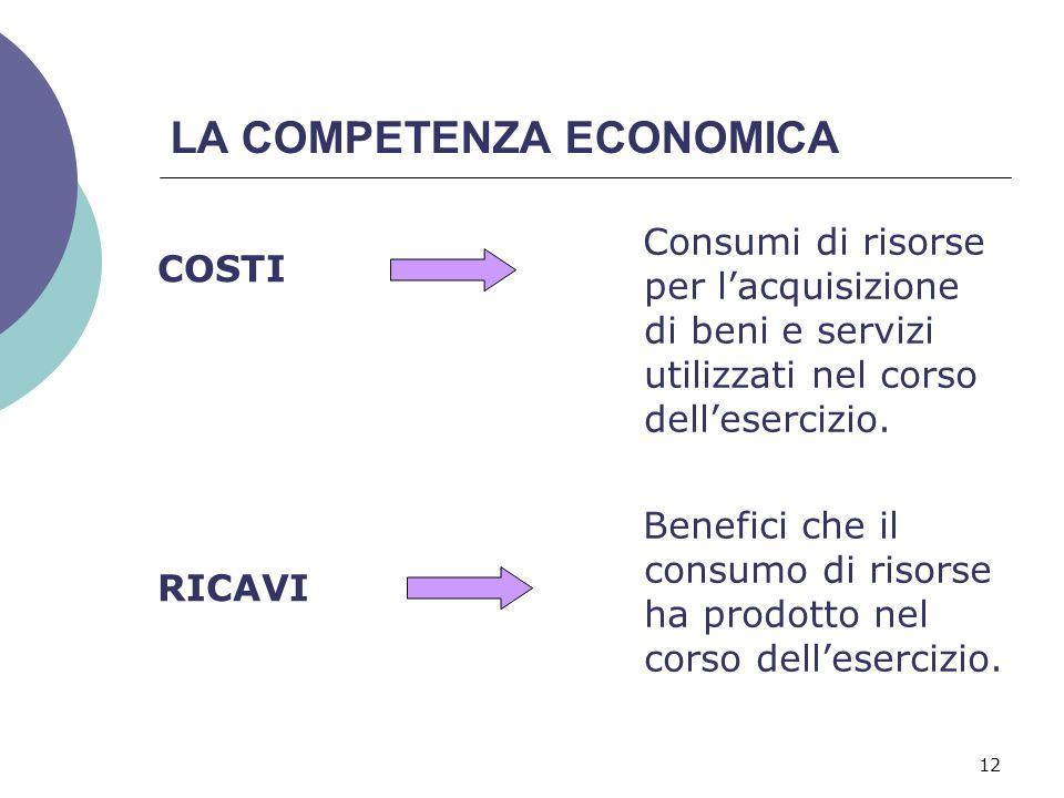 LA COMPETENZA ECONOMICA