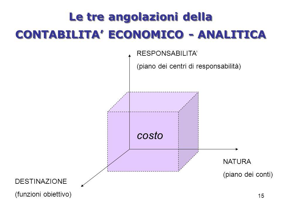 Le tre angolazioni della CONTABILITA' ECONOMICO - ANALITICA