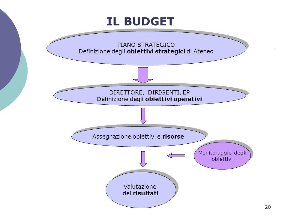 IL BUDGET PIANO STRATEGICO