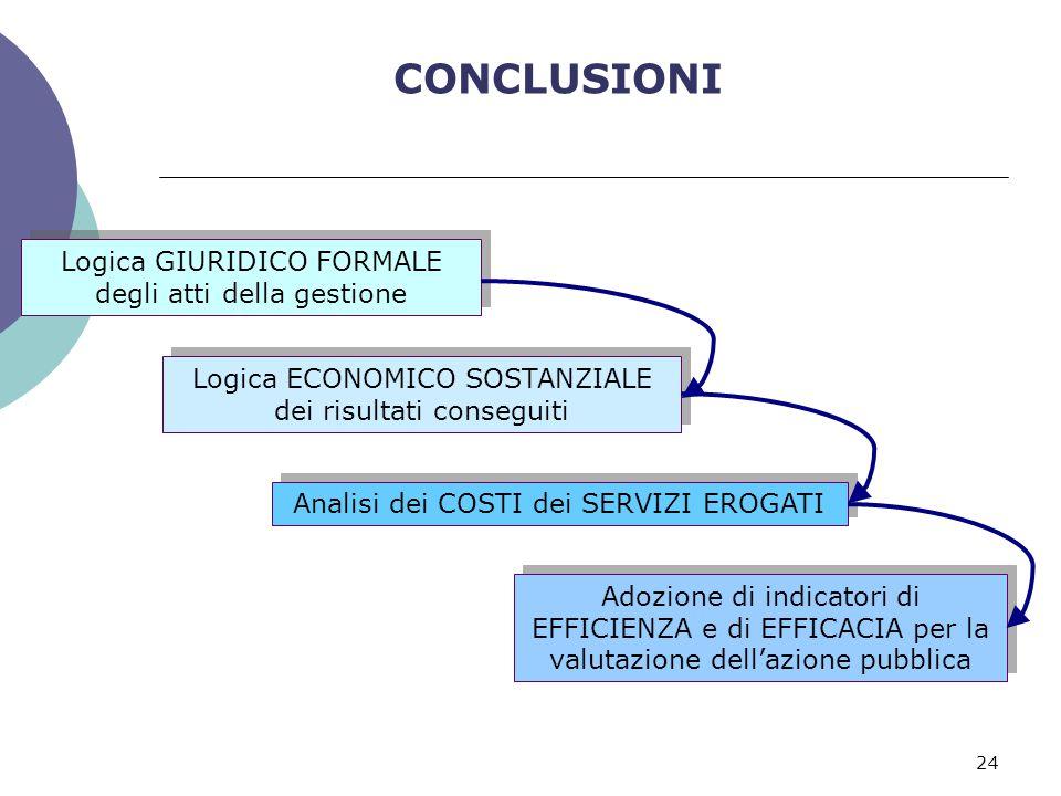 CONCLUSIONI Logica GIURIDICO FORMALE degli atti della gestione