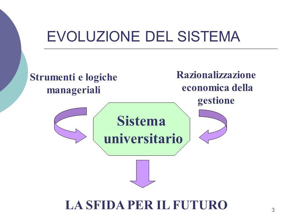 EVOLUZIONE DEL SISTEMA