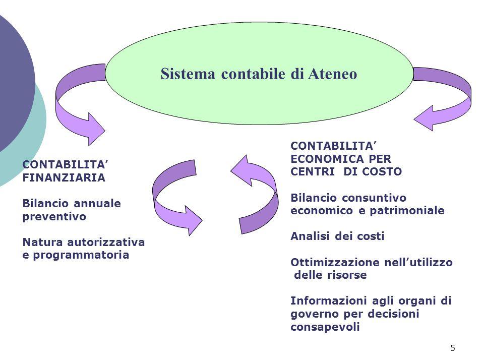 Sistema contabile di Ateneo