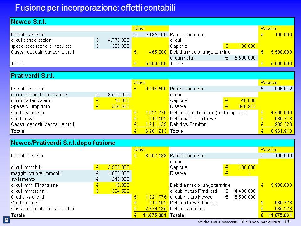 Fusione per incorporazione: effetti contabili