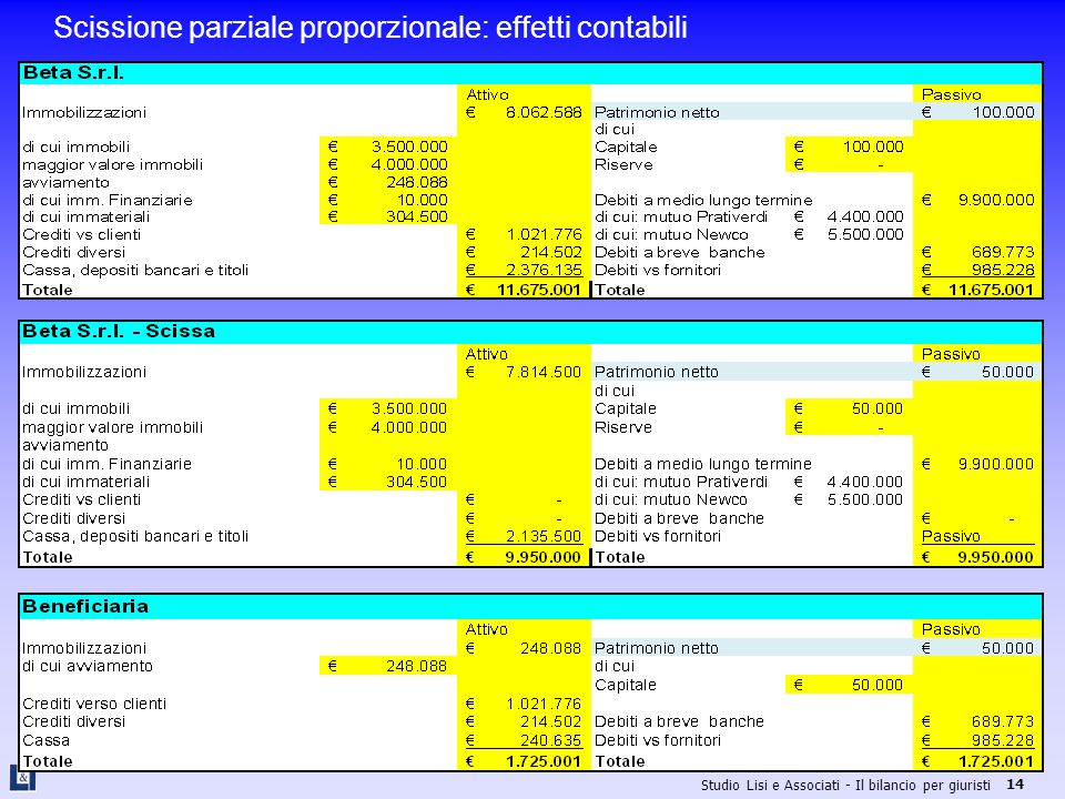 Scissione parziale proporzionale: effetti contabili