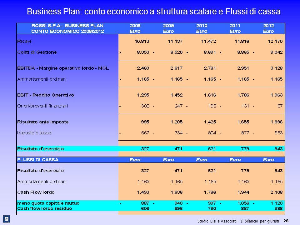 Business Plan: conto economico a struttura scalare e Flussi di cassa