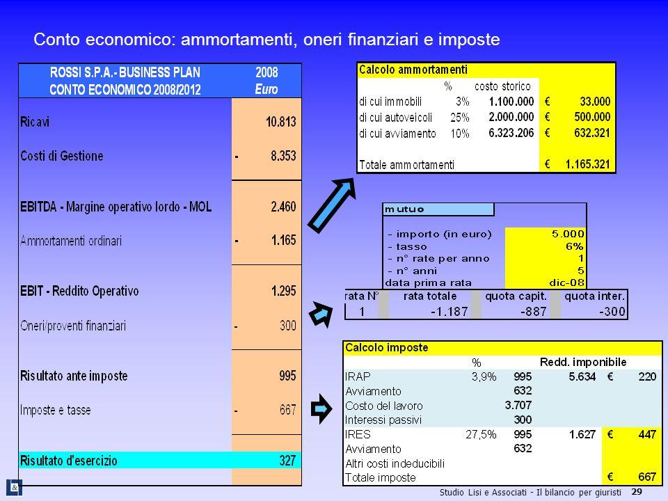 Conto economico: ammortamenti, oneri finanziari e imposte
