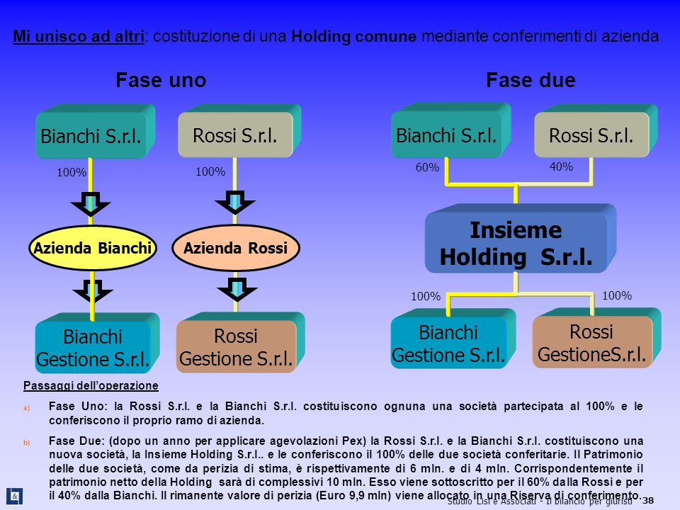 Insieme Holding S.r.l. Fase uno Fase due Bianchi S.r.l. Rossi S.r.l.