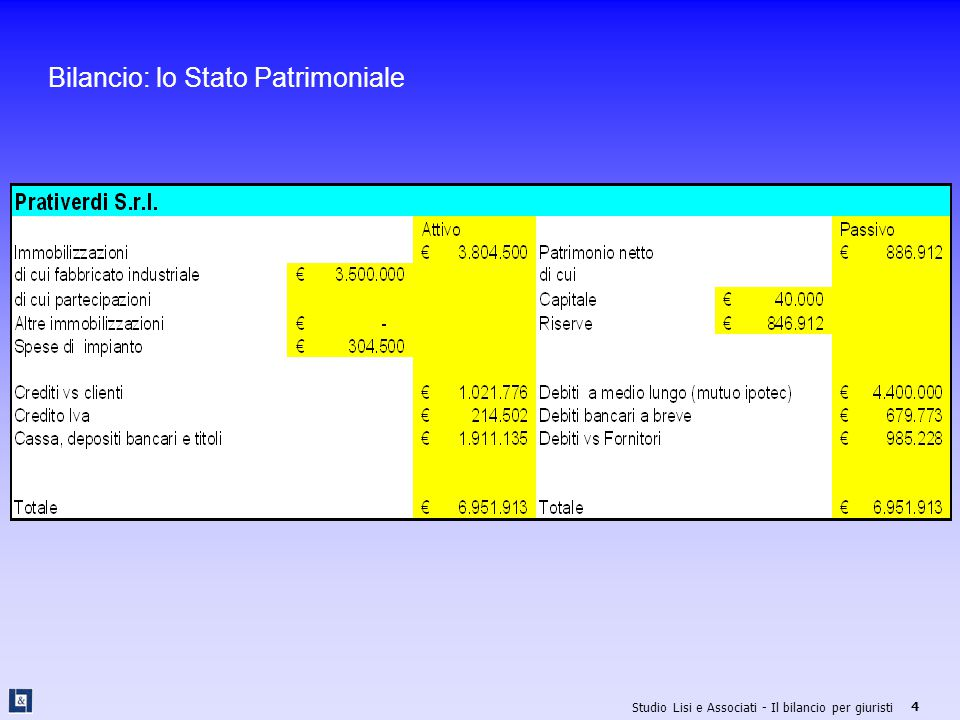 Bilancio: lo Stato Patrimoniale