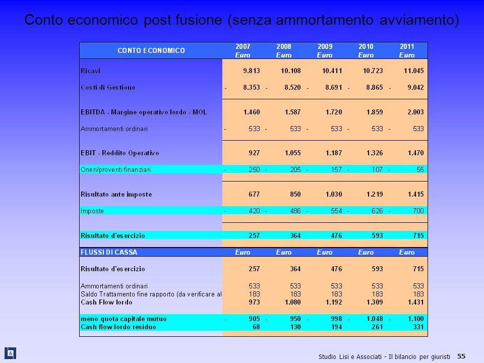 Conto economico post fusione (senza ammortamento avviamento)
