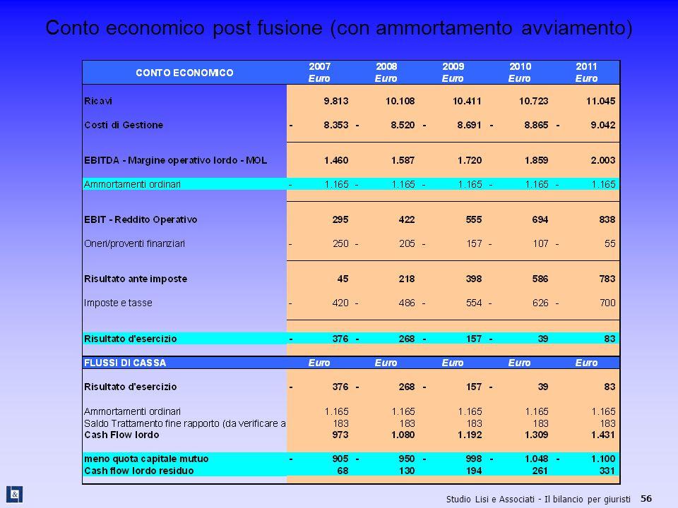 Conto economico post fusione (con ammortamento avviamento)