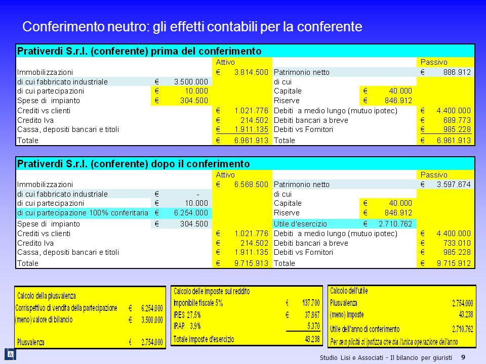 Conferimento neutro: gli effetti contabili per la conferente