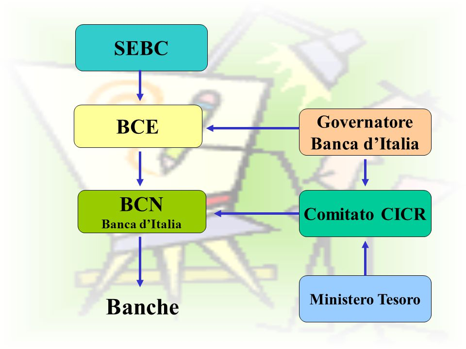 Banche SEBC BCE BCN Governatore Banca d'Italia Comitato CICR