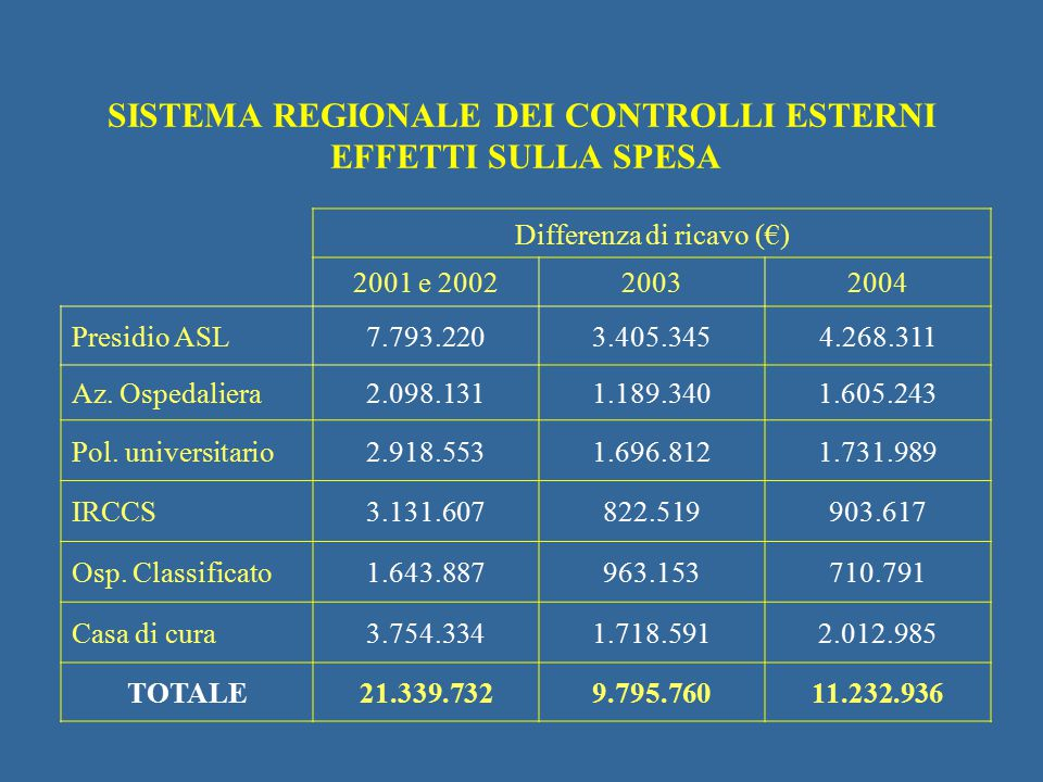 SISTEMA REGIONALE DEI CONTROLLI ESTERNI EFFETTI SULLA SPESA