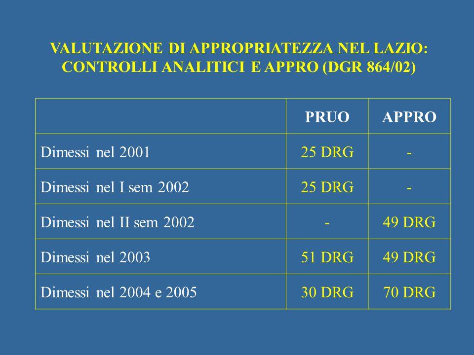 VALUTAZIONE DI APPROPRIATEZZA NEL LAZIO: CONTROLLI ANALITICI E APPRO (DGR 864/02)