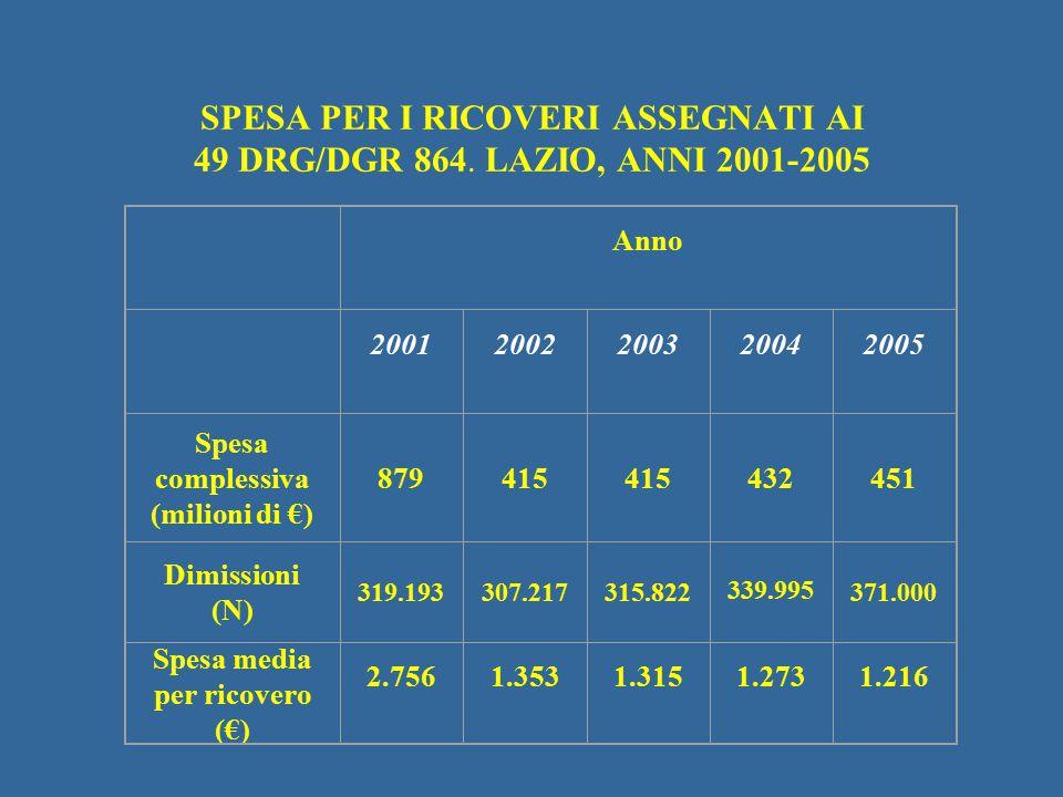 Spesa complessiva (milioni di €)