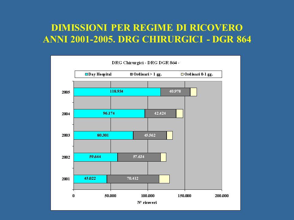 DIMISSIONI PER REGIME DI RICOVERO ANNI 2001-2005