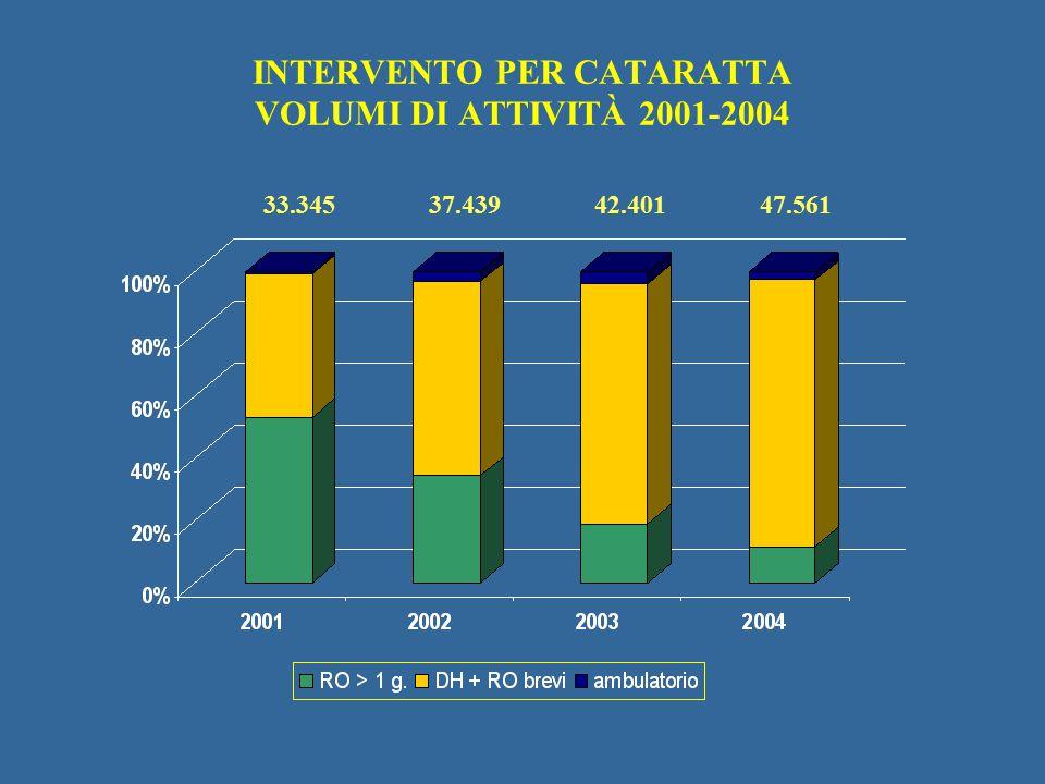 INTERVENTO PER CATARATTA VOLUMI DI ATTIVITÀ 2001-2004