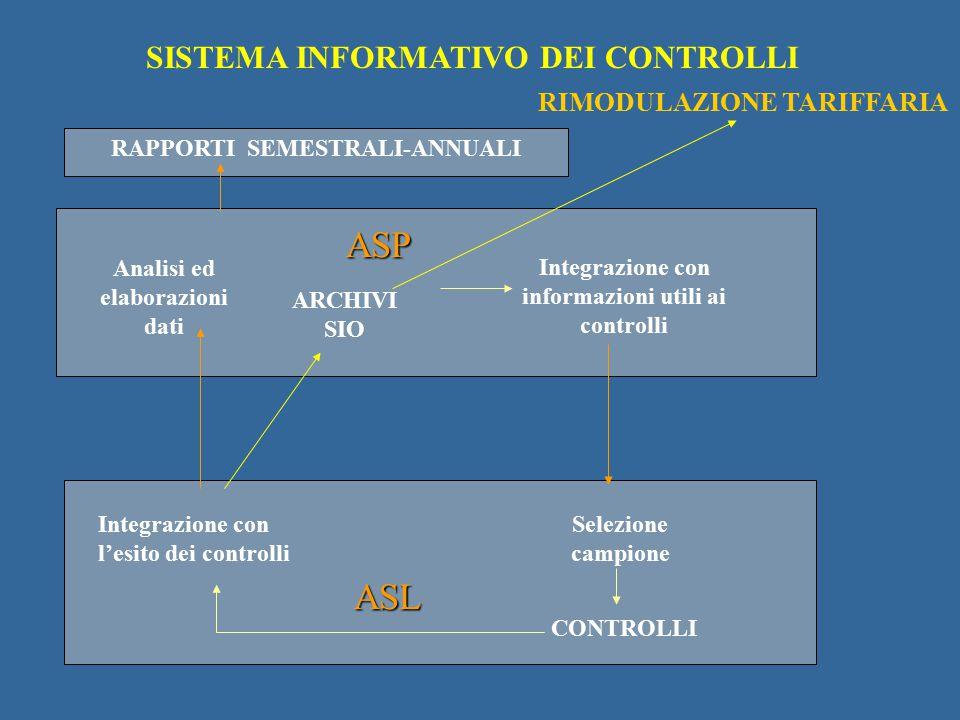 ASP ASL SISTEMA INFORMATIVO DEI CONTROLLI RIMODULAZIONE TARIFFARIA