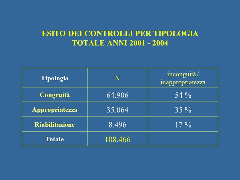 ESITO DEI CONTROLLI PER TIPOLOGIA TOTALE ANNI 2001 - 2004