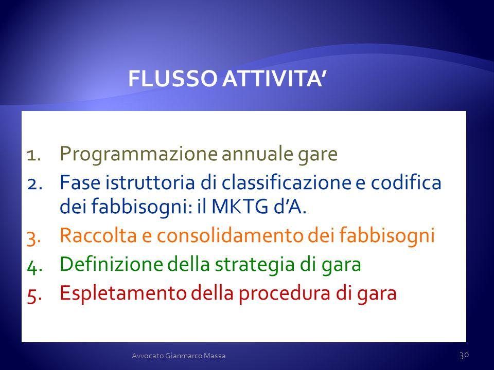 FLUSSO ATTIVITA' Programmazione annuale gare