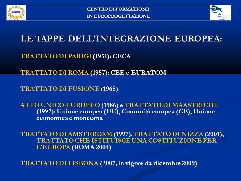 LE TAPPE DELL'INTEGRAZIONE EUROPEA: