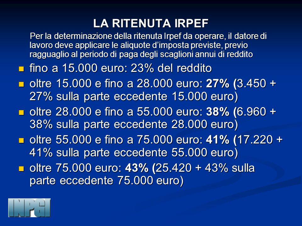 fino a 15.000 euro: 23% del reddito