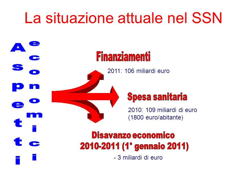La situazione attuale nel SSN