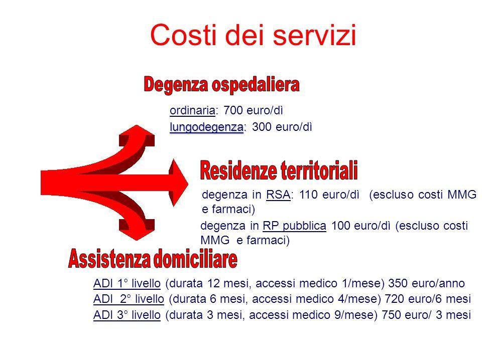 Costi dei servizi Degenza ospedaliera Residenze territoriali