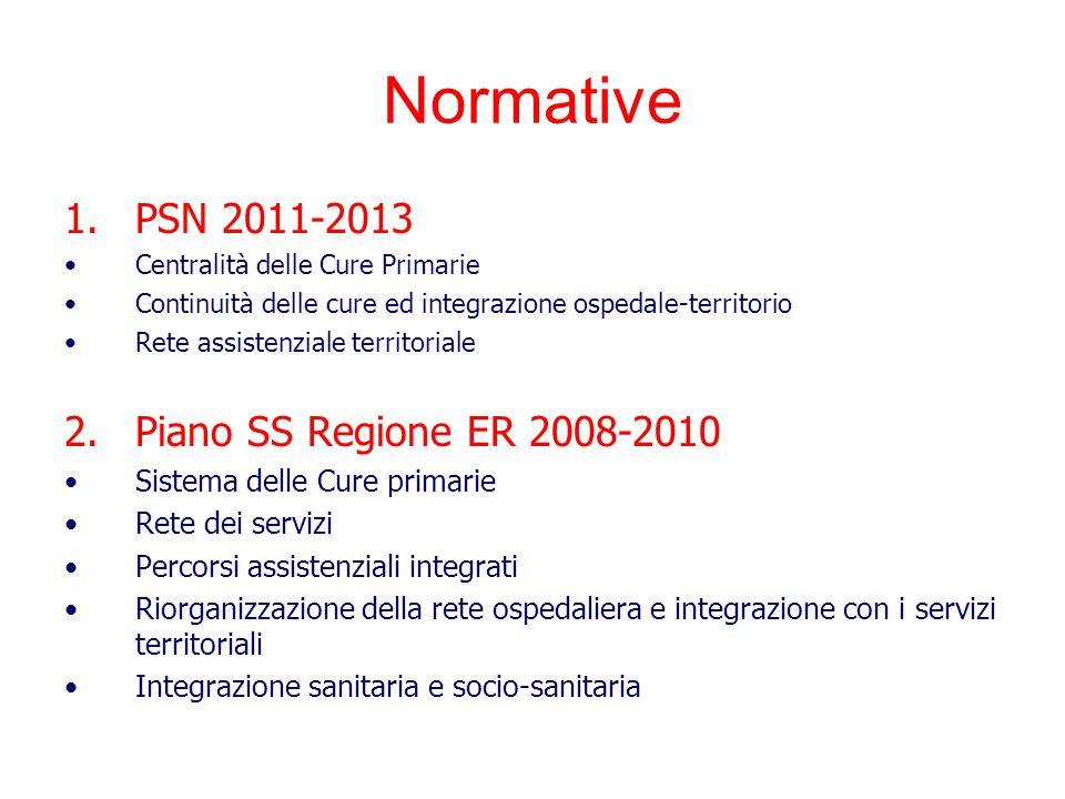 Normative PSN 2011-2013 Piano SS Regione ER 2008-2010