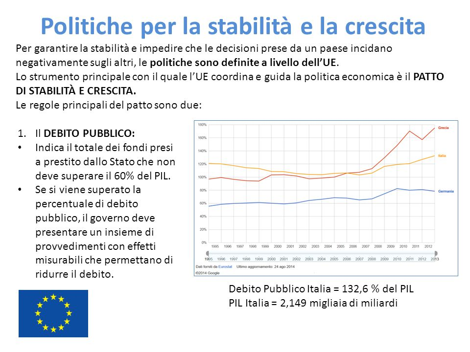 Politiche per la stabilità e la crescita