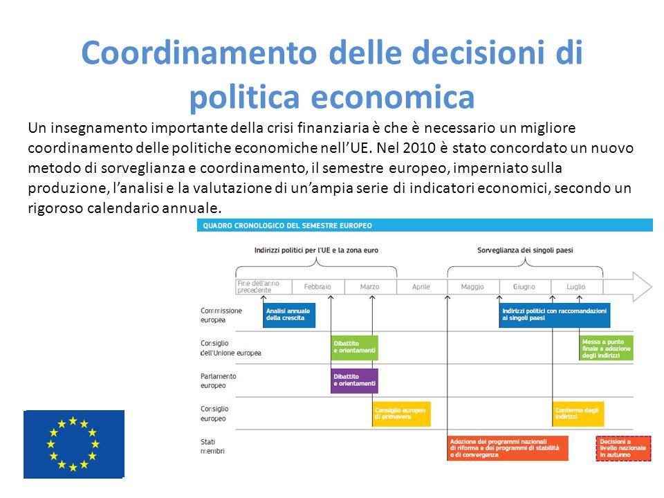 Coordinamento delle decisioni di politica economica