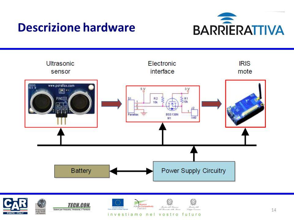 Descrizione hardware 14