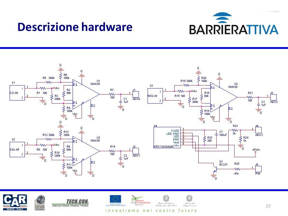 Descrizione hardware
