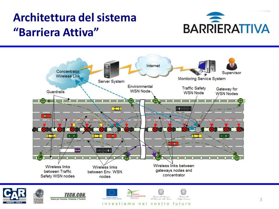 Architettura del sistema Barriera Attiva