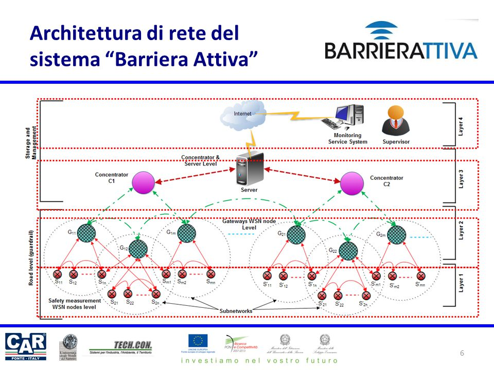 Architettura di rete del sistema Barriera Attiva