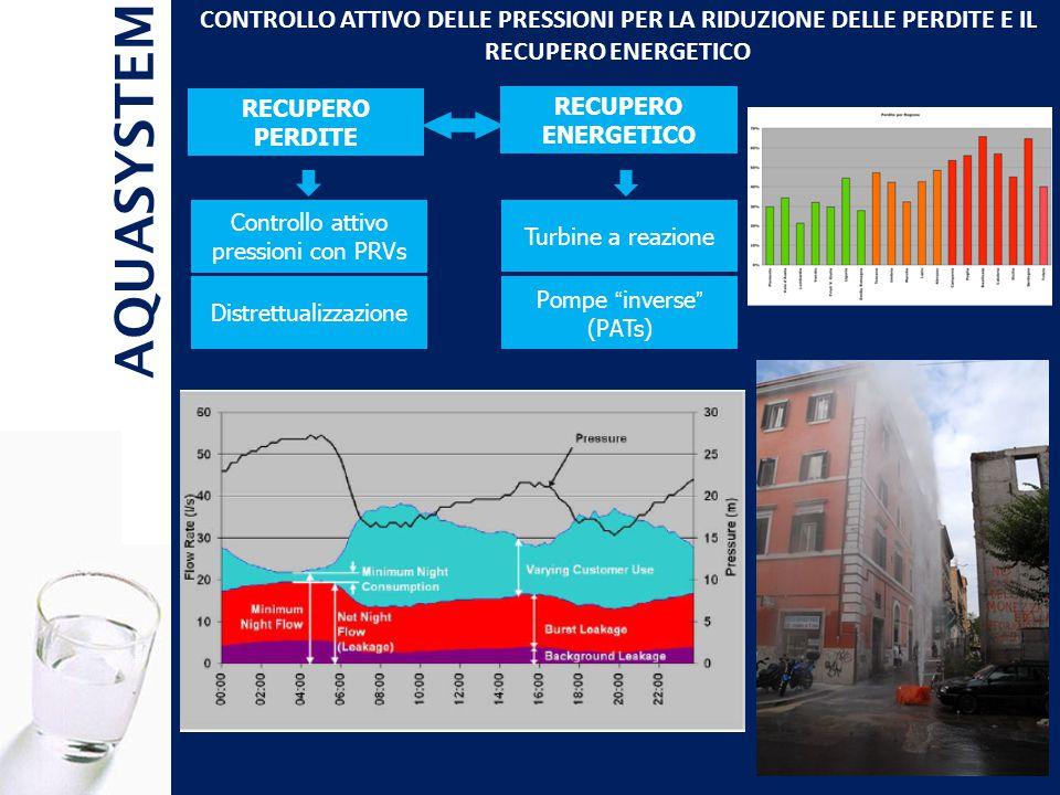 CONTROLLO ATTIVO DELLE PRESSIONI PER LA RIDUZIONE DELLE PERDITE E IL RECUPERO ENERGETICO