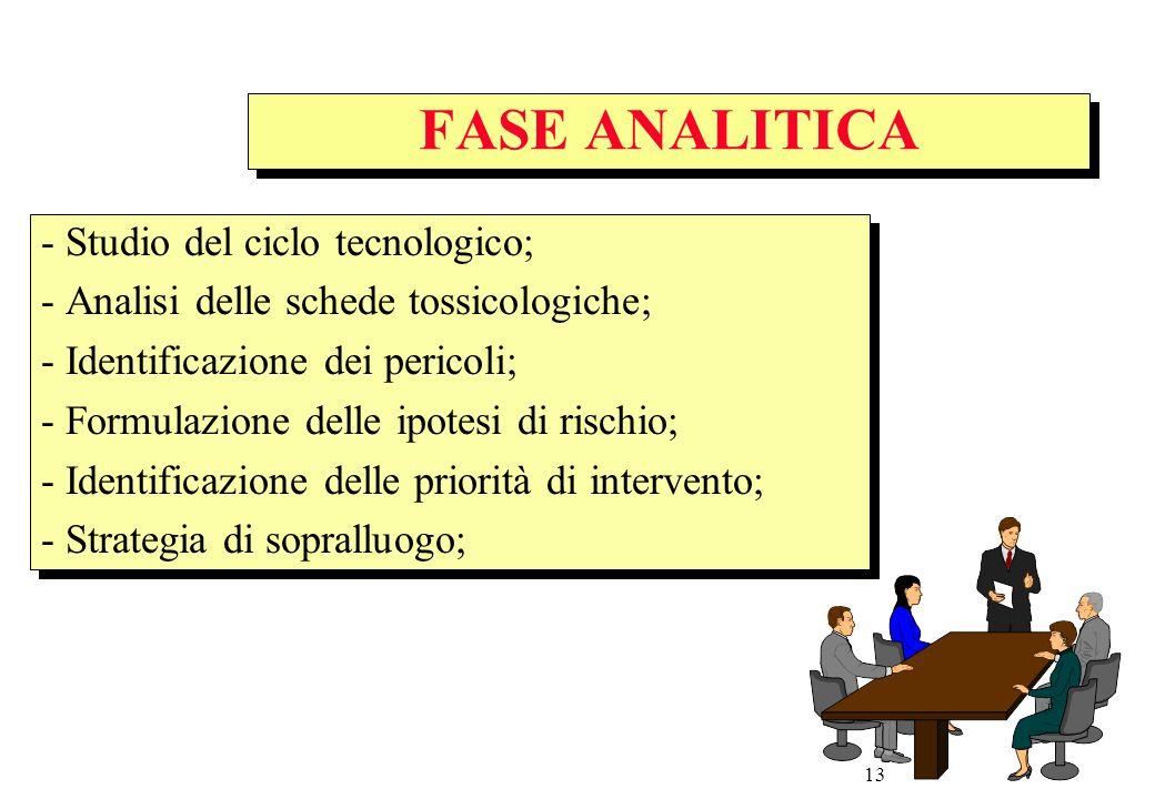 FASE ANALITICA - Studio del ciclo tecnologico;
