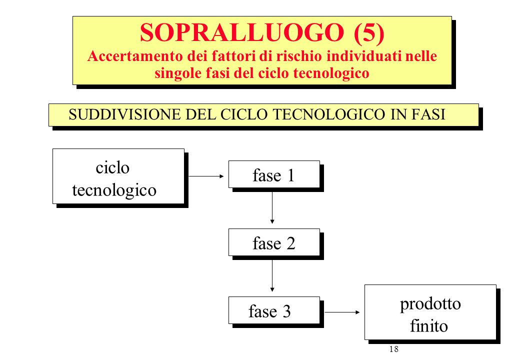 SOPRALLUOGO (5) Accertamento dei fattori di rischio individuati nelle singole fasi del ciclo tecnologico