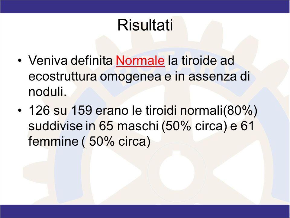 Risultati Veniva definita Normale la tiroide ad ecostruttura omogenea e in assenza di noduli.