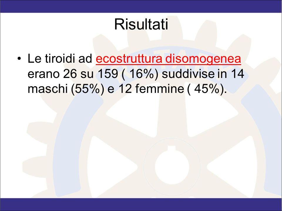 Risultati Le tiroidi ad ecostruttura disomogenea erano 26 su 159 ( 16%) suddivise in 14 maschi (55%) e 12 femmine ( 45%).
