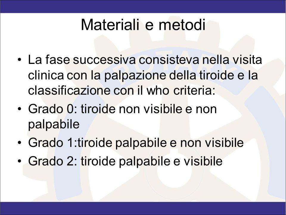 Materiali e metodi La fase successiva consisteva nella visita clinica con la palpazione della tiroide e la classificazione con il who criteria: