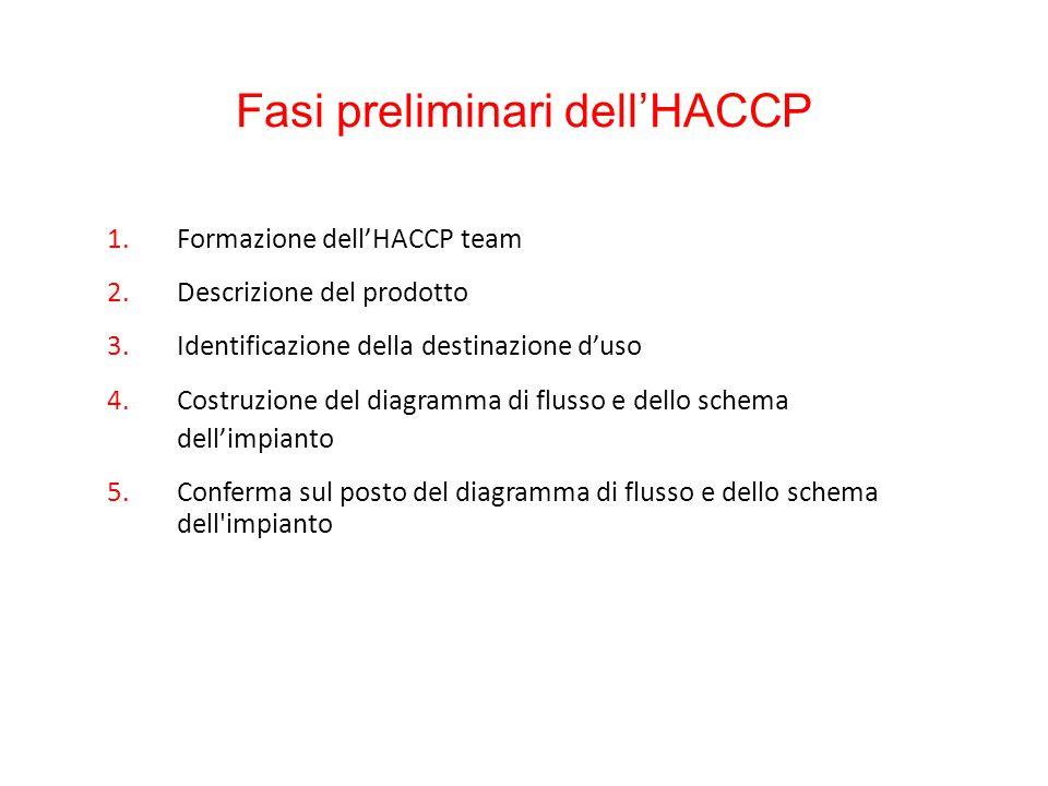 Fasi preliminari dell'HACCP